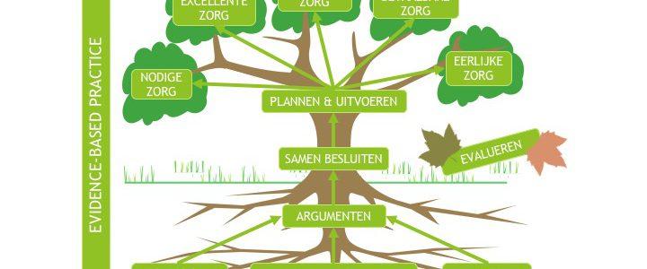 EBP tree model (c) 2017 Peter Hoegen
